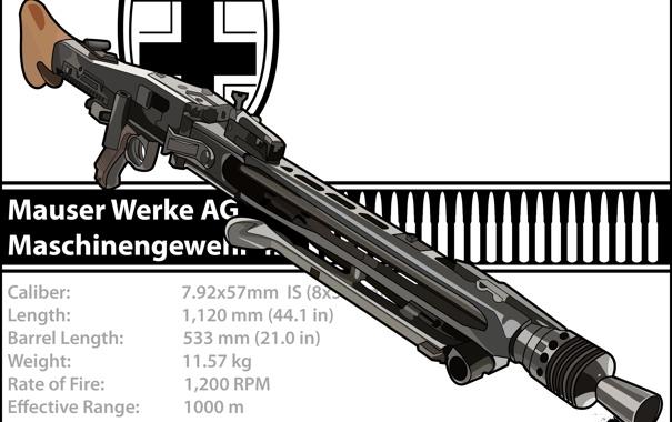 Фото обои drawing, machine gun, mg 42